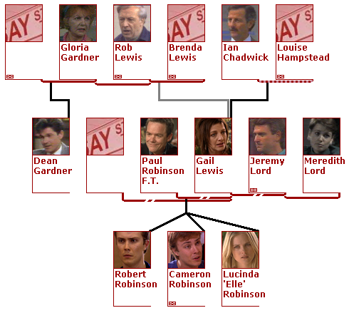 Neighbours: The Perfect Blend | Family Tree: Lewis